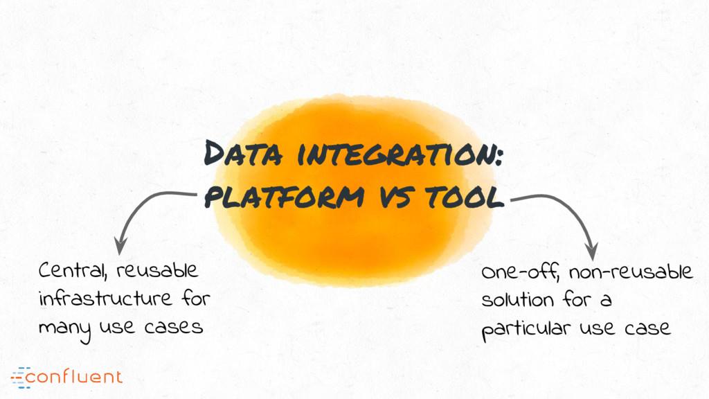 Data integration: platform vs tool Central, reu...