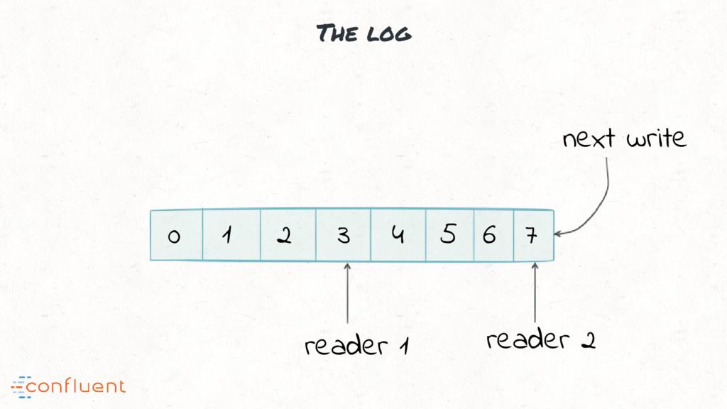 The log 0 1 2 3 4 5 6 7 next write reader 1 rea...