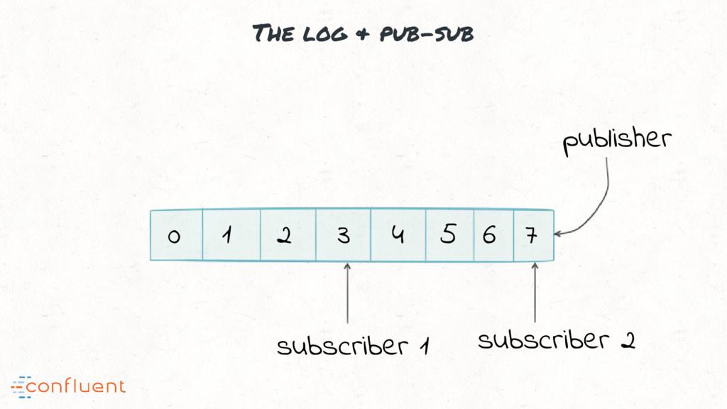 The log & pub-sub 0 1 2 3 4 5 6 7 publisher sub...