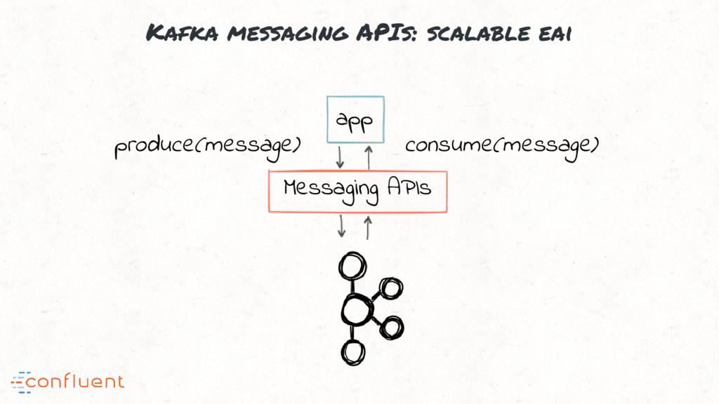 Kafka messaging APIs: scalable eai app Messagin...