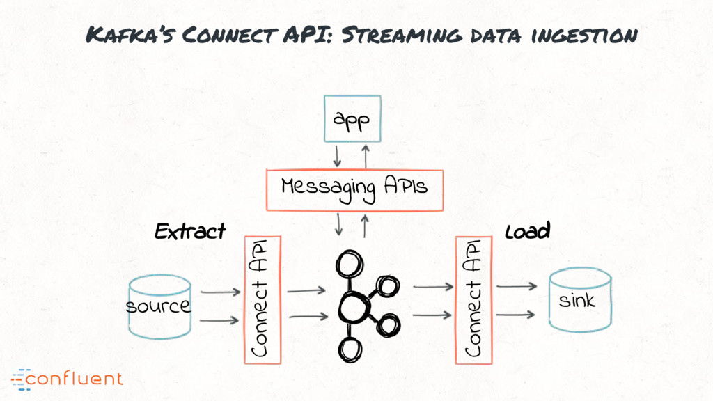 Kafka's Connect API: Streaming data ingestion a...