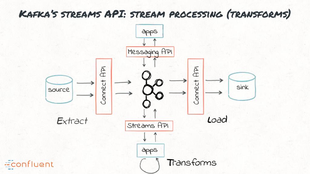Kafka's streams API: stream processing (transfo...