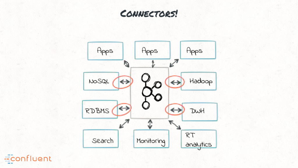 Connectors! NoSQL RDBMS Hadoop DWH Search Monit...