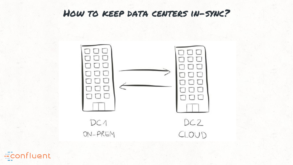 How to keep data centers in-sync?