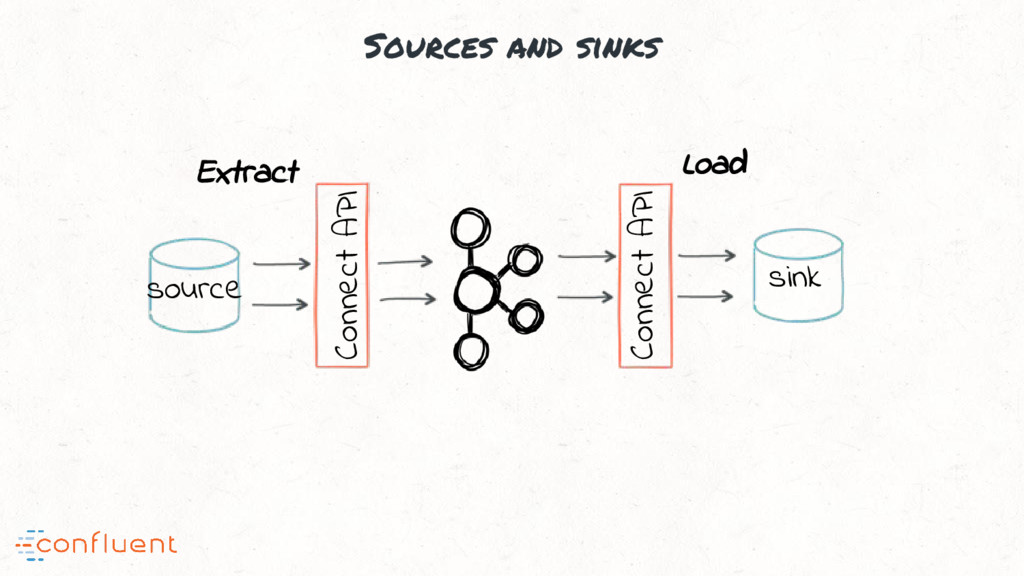 Sources and sinks Connect API Connect API sourc...