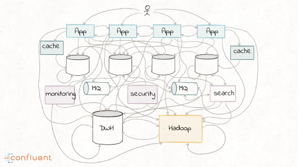 App App App App search Hadoop DWH monitoring se...