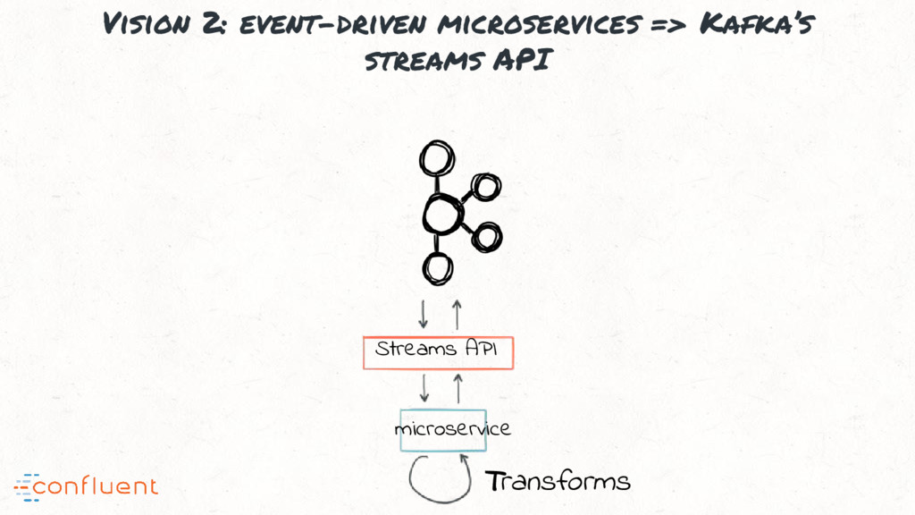 Vision 2: event-driven microservices => Kafka's...