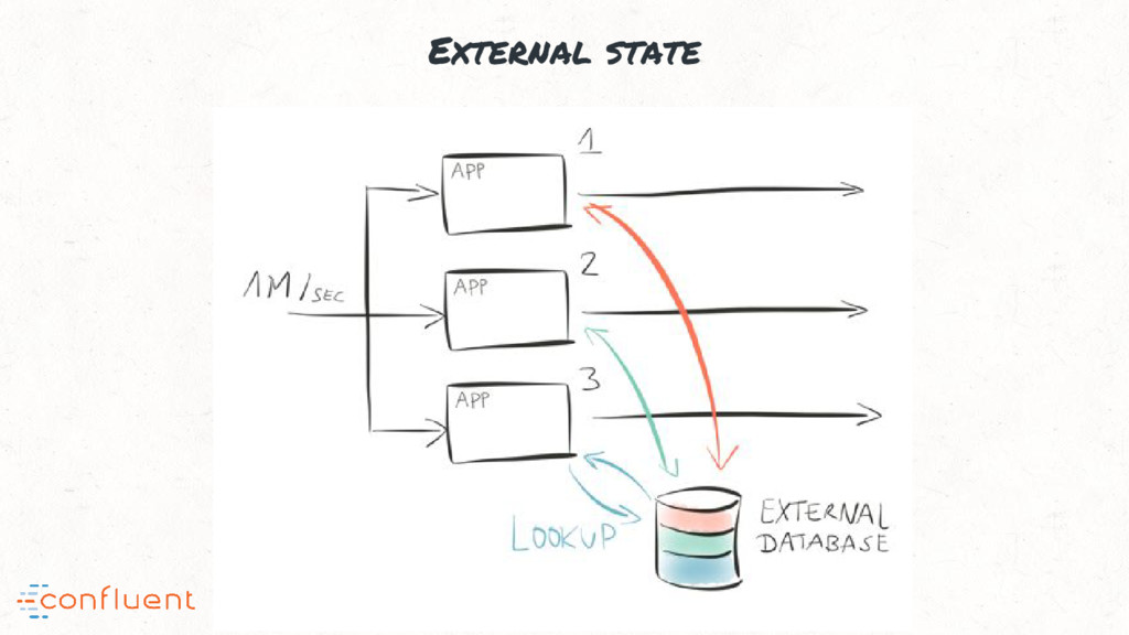 External state