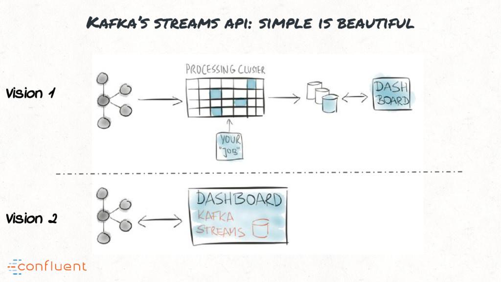 Kafka's streams api: simple is beautiful Vision...