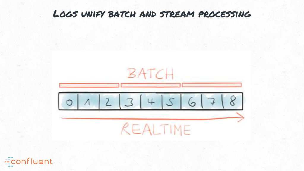 Logs unify batch and stream processing