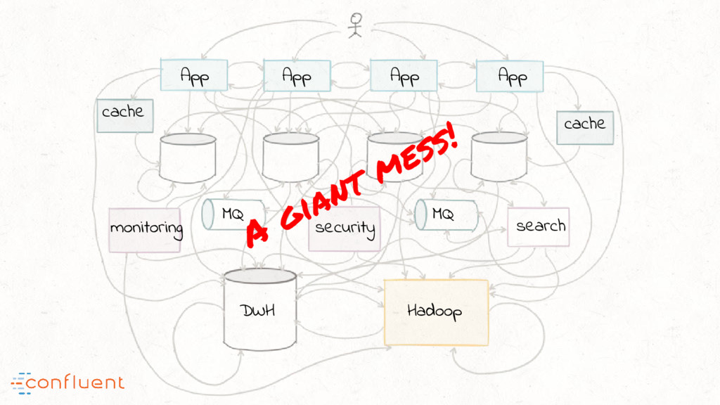 A giant mess! App App App App search Hadoop DWH...