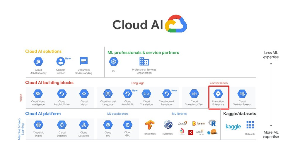 Cloud AI Less ML expertise More ML expertise Cl...