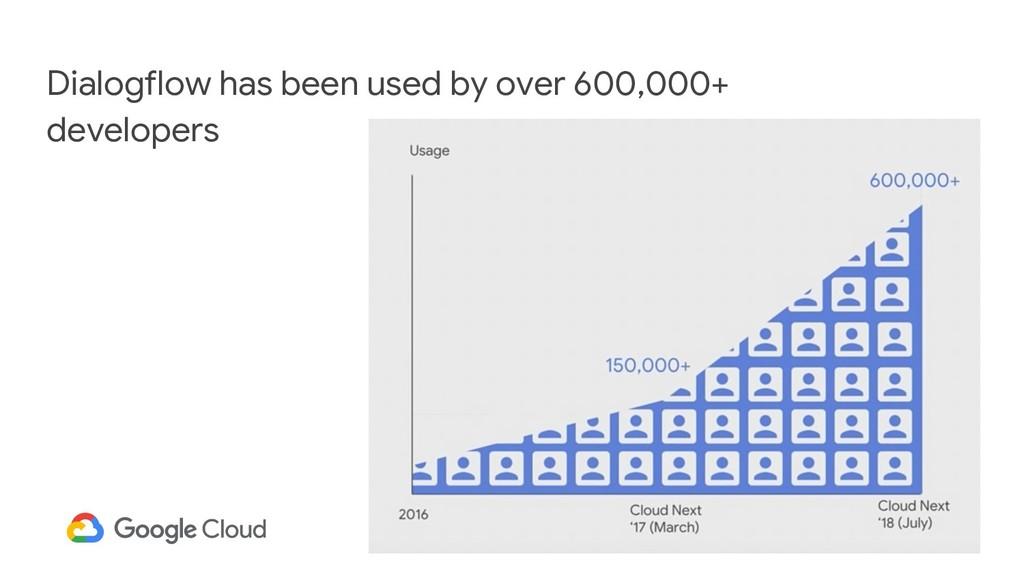 28 Dialogflow has been used by over 600,000+ de...