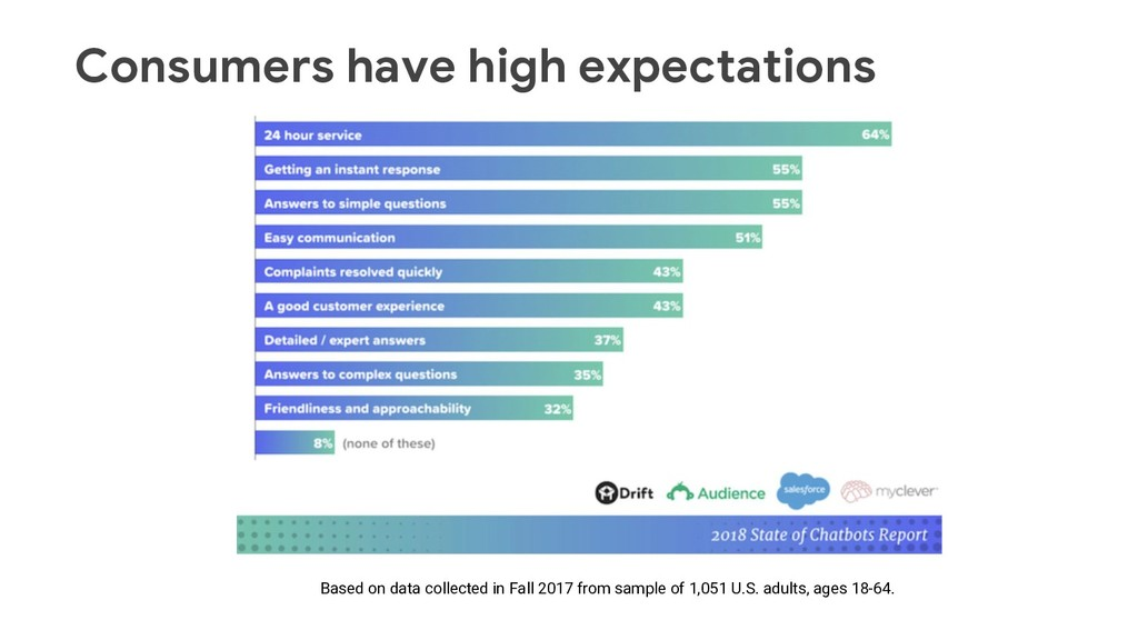 Consumers have high expectations Based on data ...