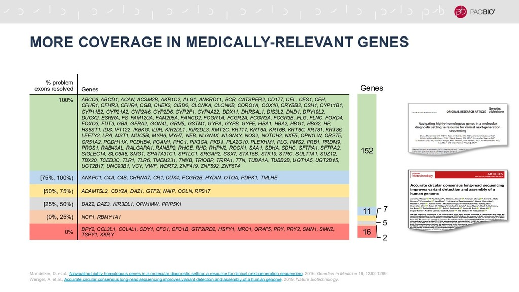 MORE COVERAGE IN MEDICALLY-RELEVANT GENES Mande...