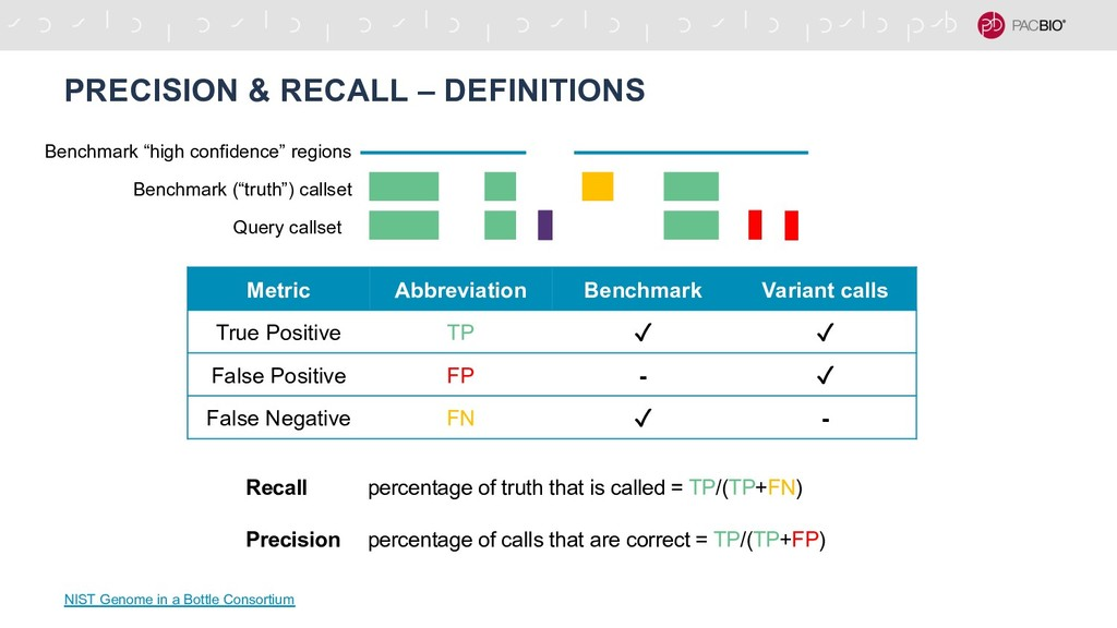 PRECISION & RECALL – DEFINITIONS NIST Genome in...