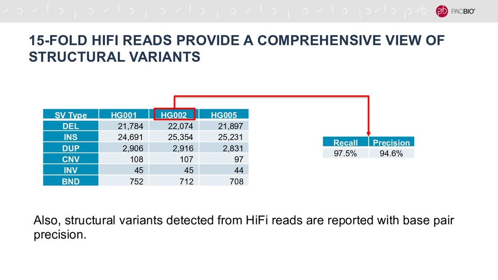 15-FOLD HIFI READS PROVIDE A COMPREHENSIVE VIEW...