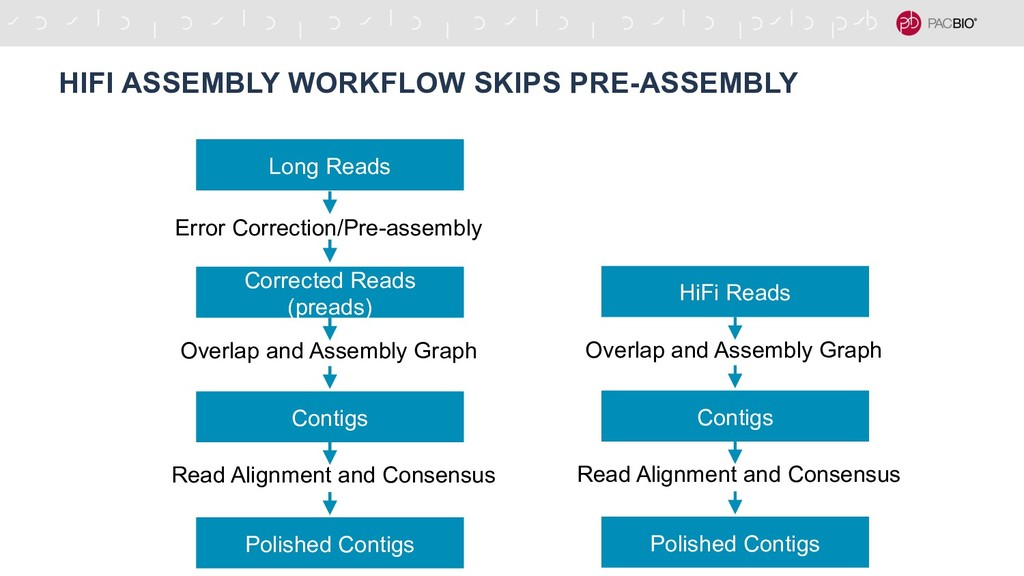 HIFI ASSEMBLY WORKFLOW SKIPS PRE-ASSEMBLY HiFi ...