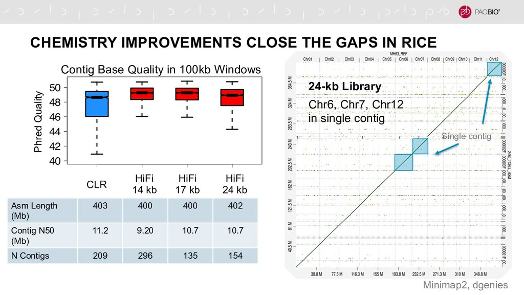 CHEMISTRY IMPROVEMENTS CLOSE THE GAPS IN RICE 2...
