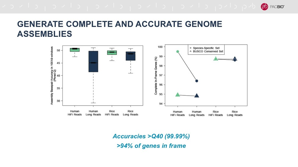 GENERATE COMPLETE AND ACCURATE GENOME ASSEMBLIE...