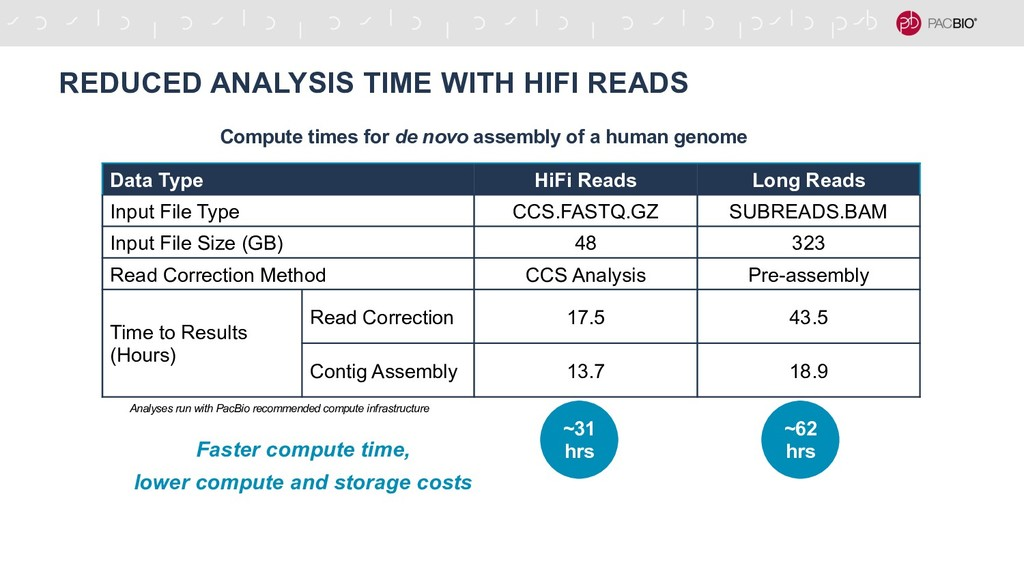 REDUCED ANALYSIS TIME WITH HIFI READS Compute t...