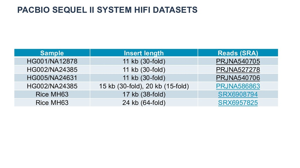PACBIO SEQUEL II SYSTEM HIFI DATASETS Sample In...