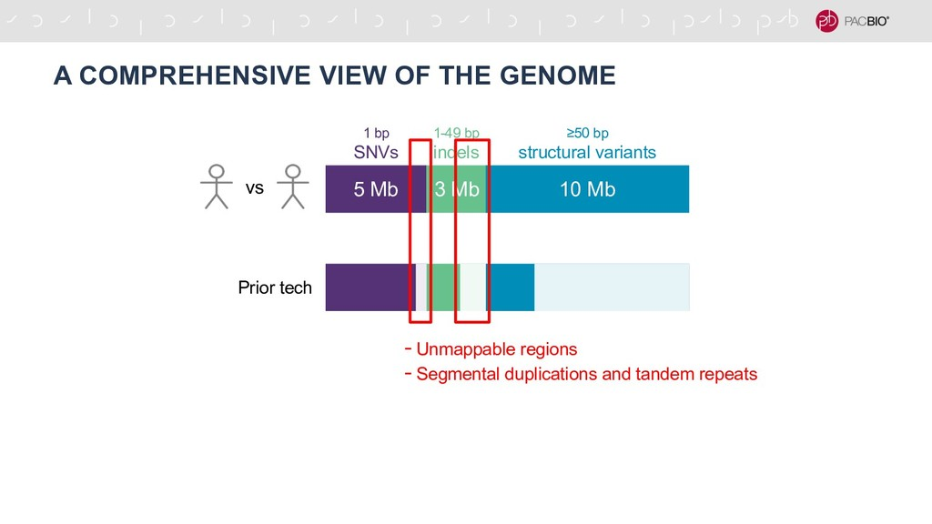 A COMPREHENSIVE VIEW OF THE GENOME - Unmappable...
