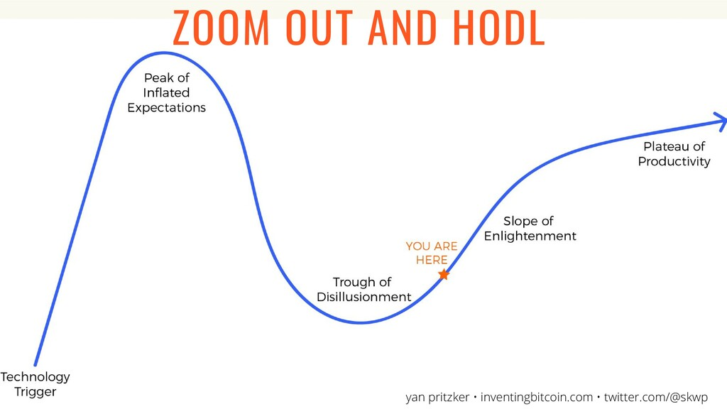 ZOOM OUT AND HODL yan pritzker • inventingbitco...