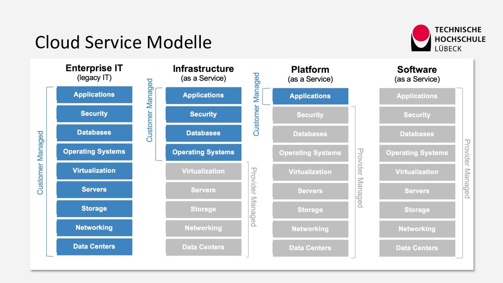Cloud Service Modelle