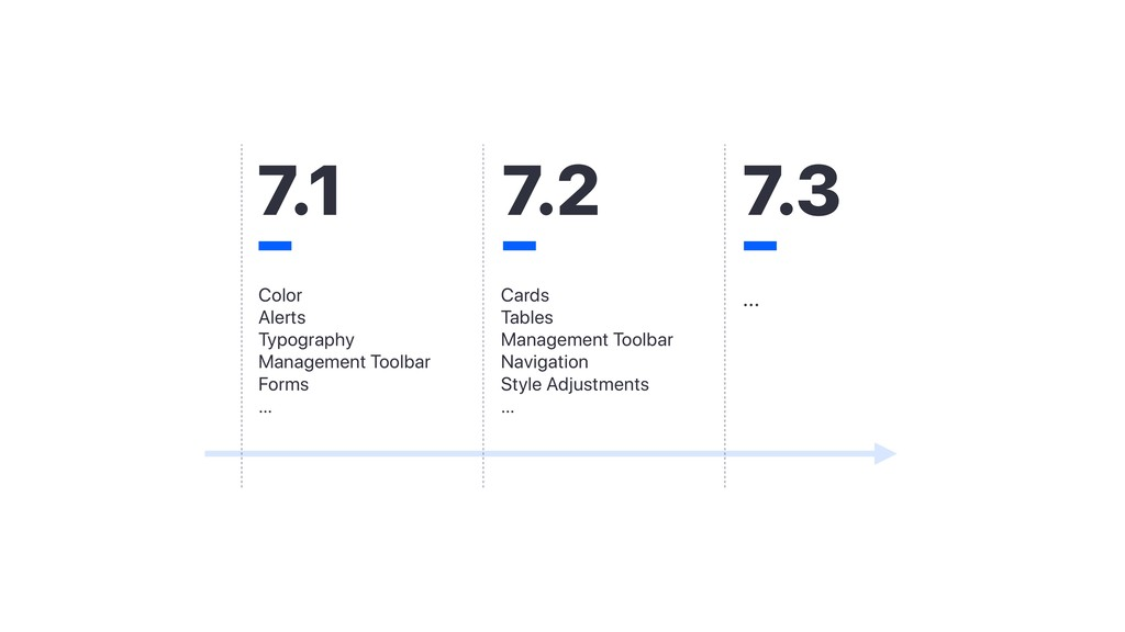 7.1 7.2 Color Alerts Typography Management Tool...