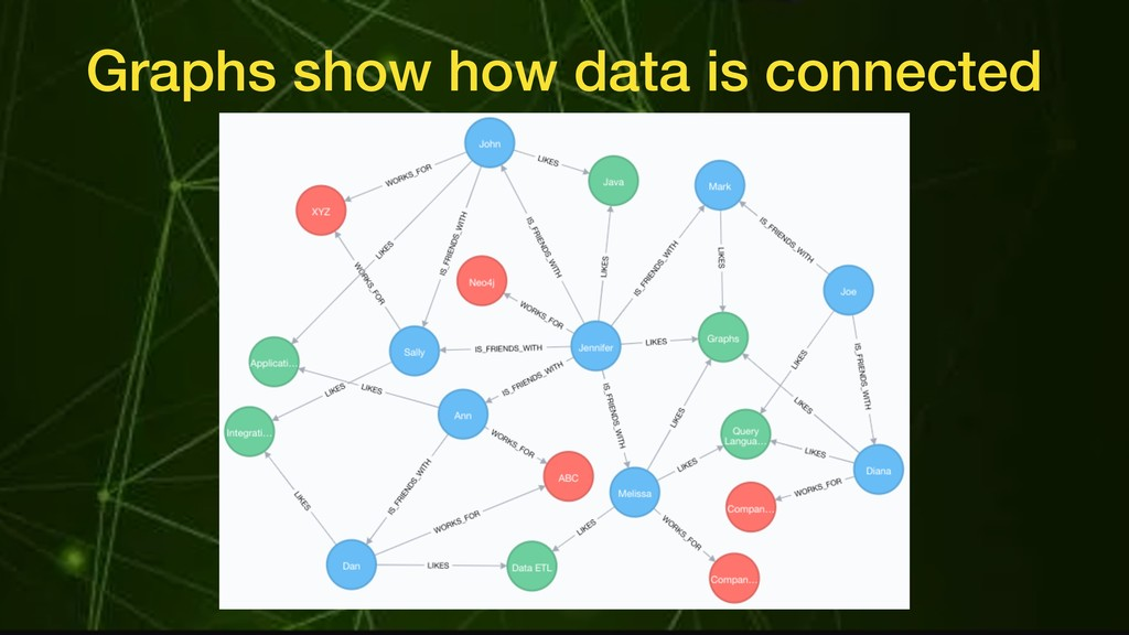 Graphs show how data is connected