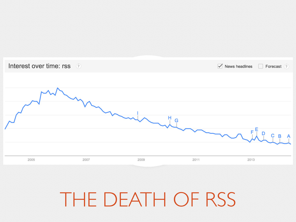 THE DEATH OF RSS