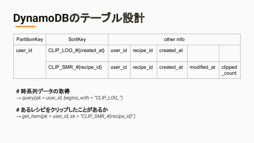 PartitionKey SortKey other info user_id CLIP_LO...