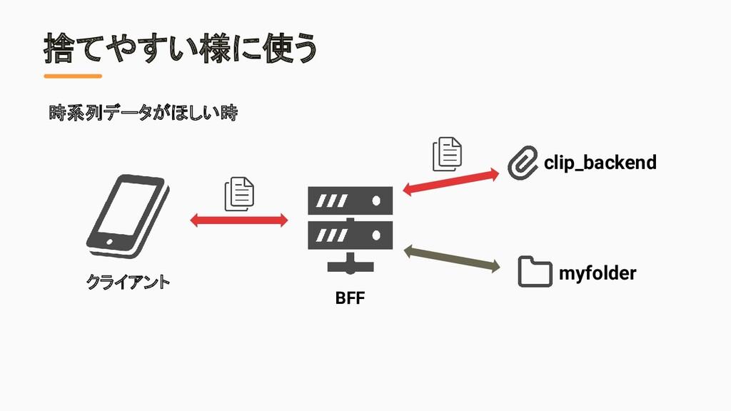 捨てやすい様に使う クライアント BFF clip_backend myfolder 時系列デ...