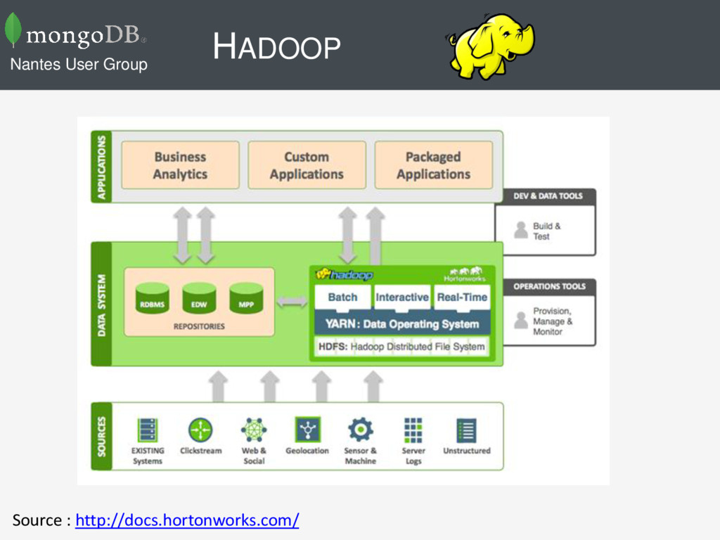 HADOOP Nantes User Group Source : http://docs.h...