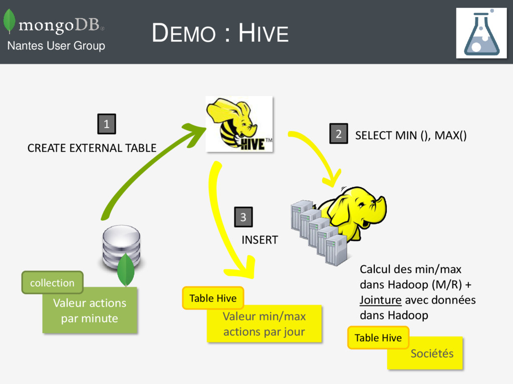 DEMO : HIVE Nantes User Group Valeur actions pa...