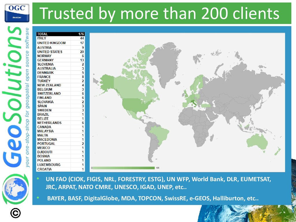 Trusted by more than 200 clients • UN FAO (CIOK...