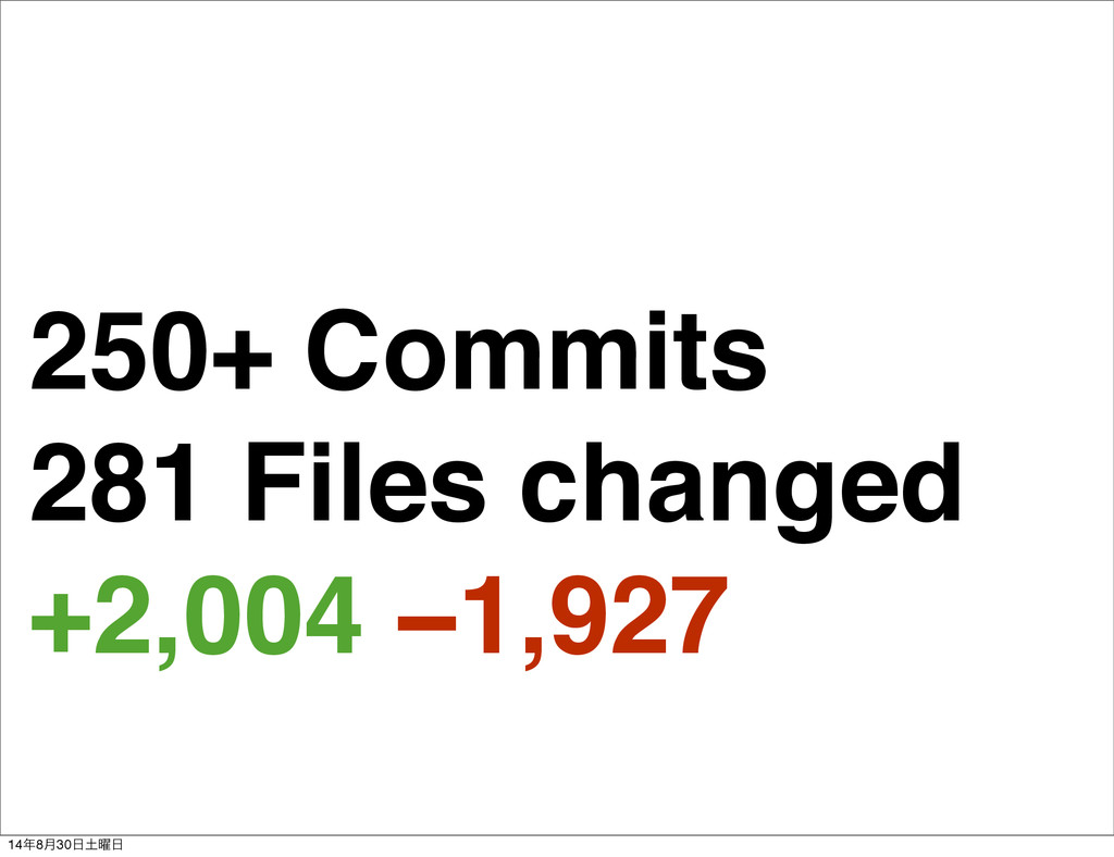 250+ Commits 281 Files changed +2,004 −1,927 14...