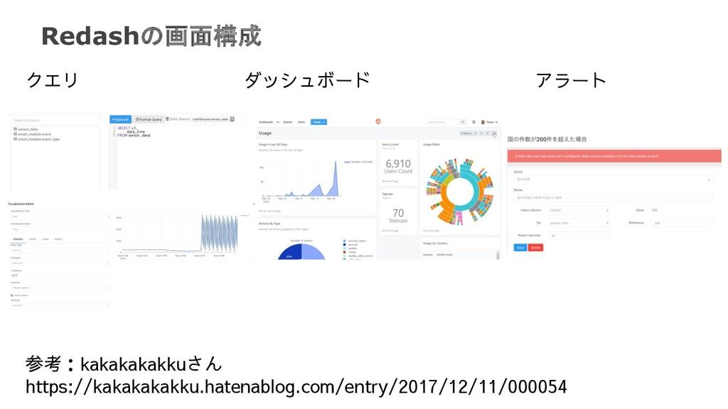 Redashの画面構成 クエリ ダッシュボード アラート 参考:kakakakakkuさん h...
