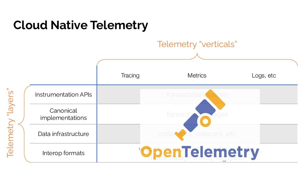 Cloud Native Telemetry foreach(language) foreac...