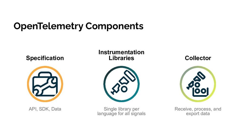 OpenTelemetry Components API, SDK, Data Single ...
