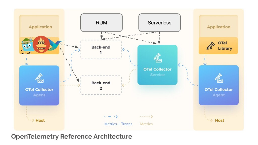 OpenTelemetry Reference Architecture Serverless...