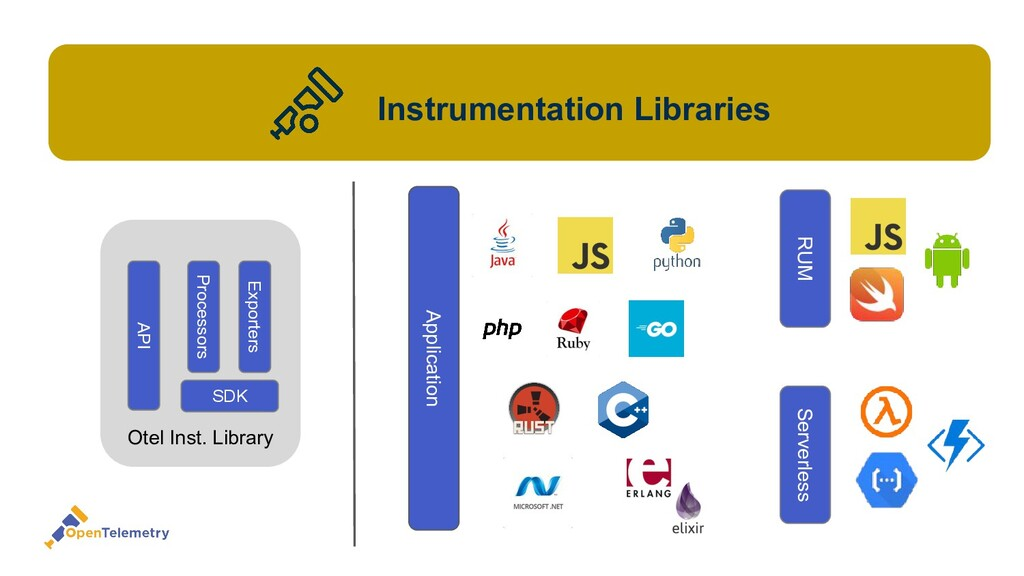 Application Instrumentation Libraries Otel Inst...