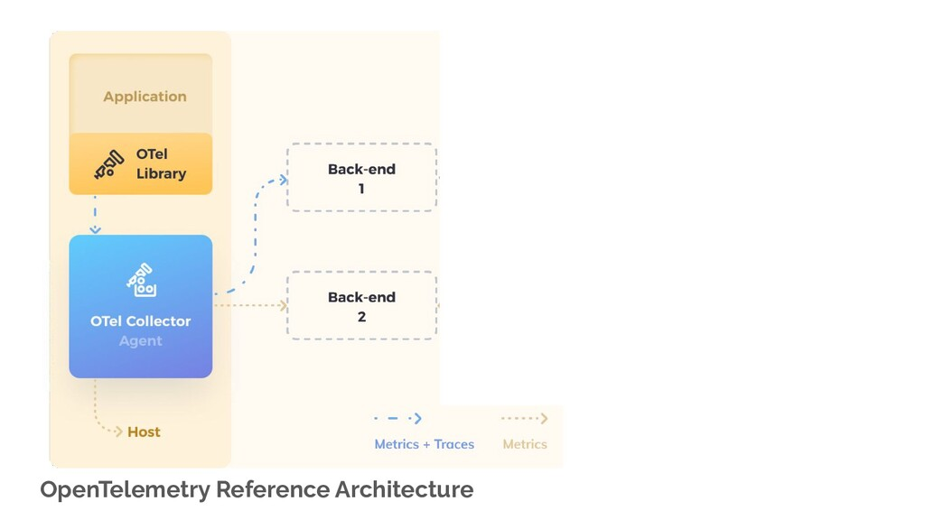 OpenTelemetry Reference Architecture