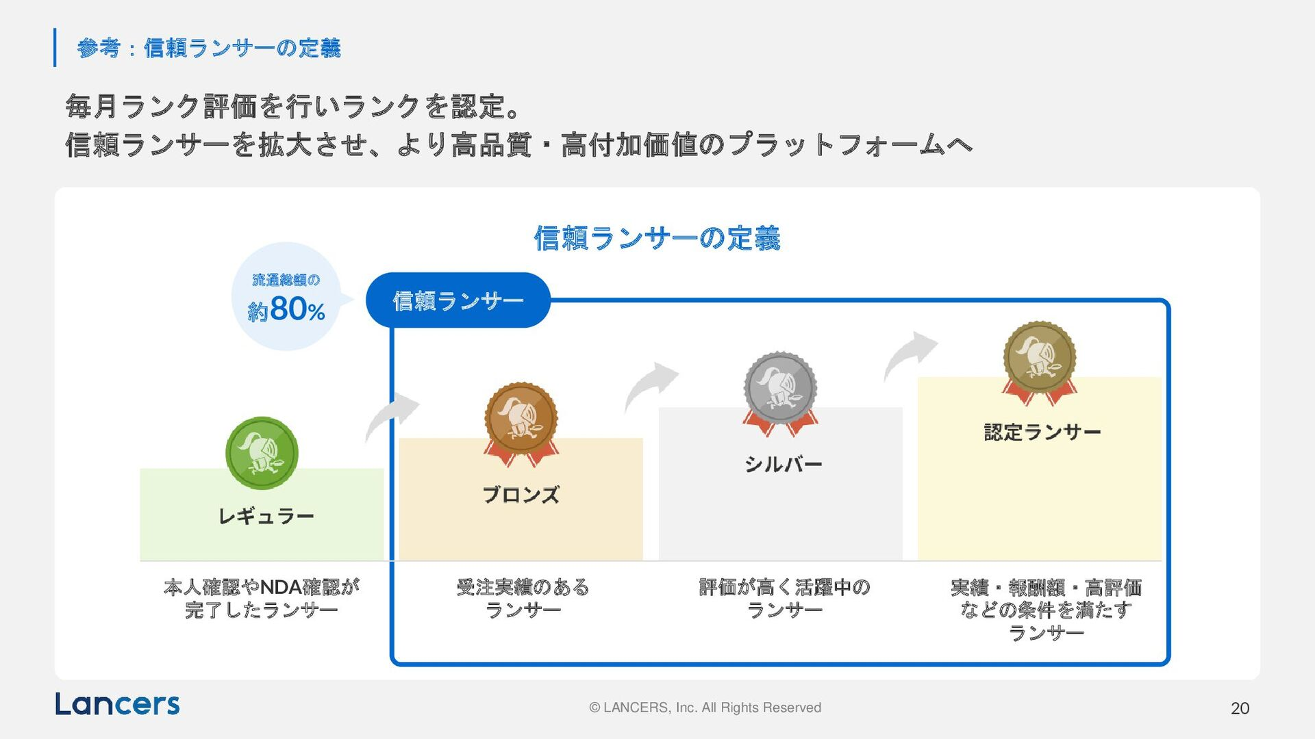 © LANCERS, Inc. All Rights Reserved 20 個のエンパワーメ...