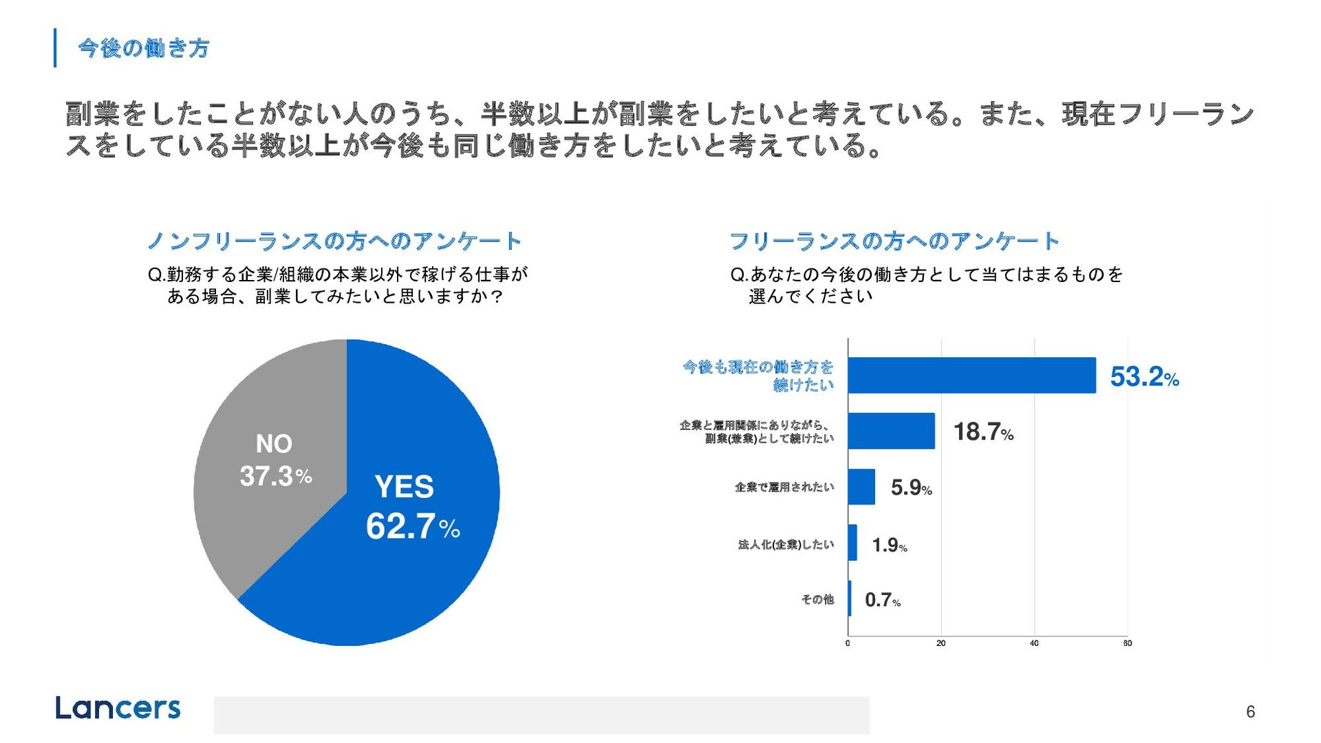 © LANCERS, Inc. All Rights Reserved 働き⽅の変化 1 会社...