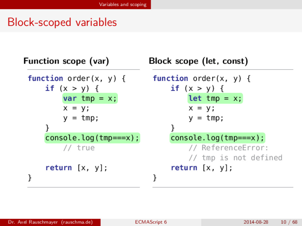 Variables and scoping Block-scoped variables Fu...