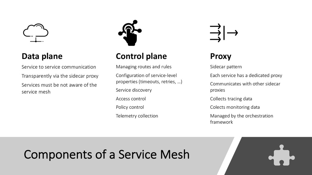 Components of a Service Mesh Data plane Service...