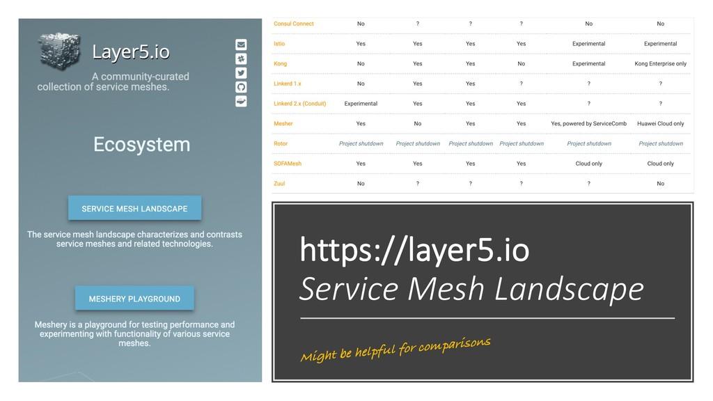 https://layer5.io Service Mesh Landscape Might ...