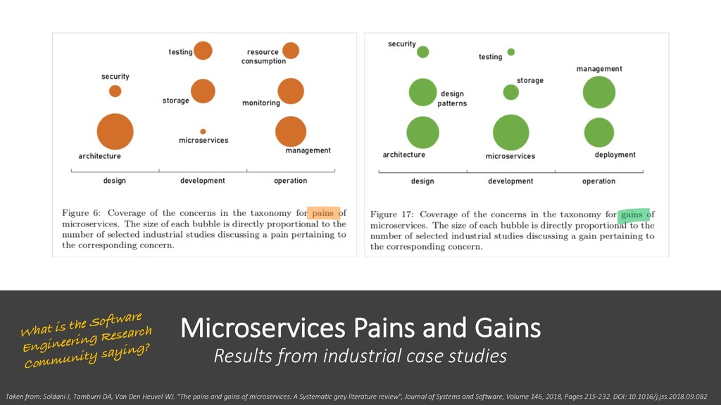 Microservices Pains and Gains Results from indu...